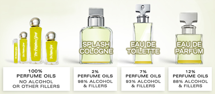 What's In Your Perfume Bottle? Perfume Oil vs. Eau De Toilette, Eau De Parfum, Splash Cologne